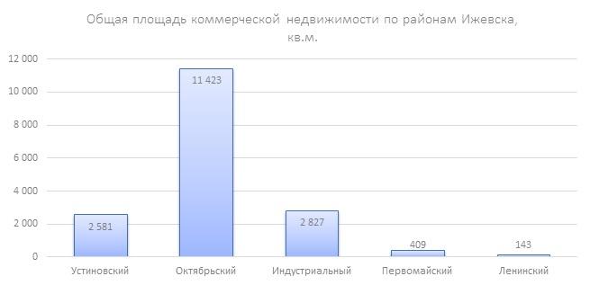 Общая площадь коммерческой недвижимости по районам Ижевска