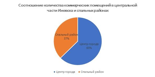 Соотношение количества коммерческих помещений в центральной части Ижевска и спальных районах