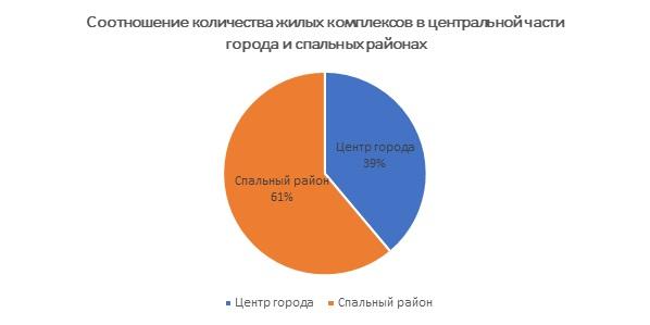 Соотношение количества жилых комплексов в центральной части Ижевска и спальных районах