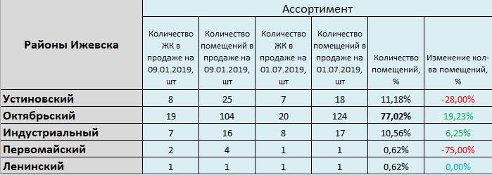 11 районы ижевска_ассортимент