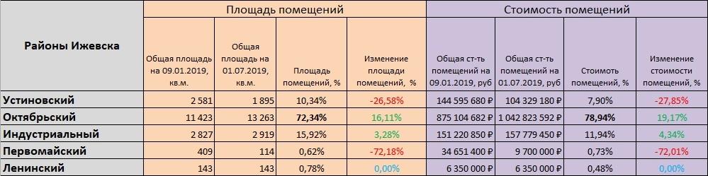 12 районы ижевска_площадь, стоимость, ср стоимость