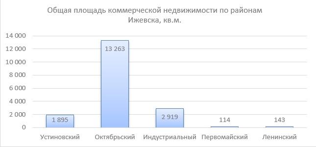 13 районы ижевска_график
