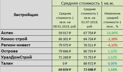 14 ср стоимость_по застройщикам