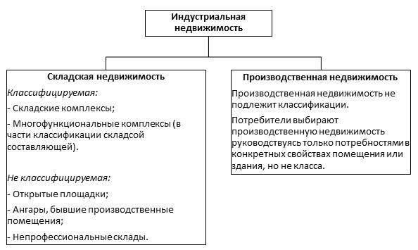 классификация индустриальной недвижимости